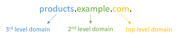 3rd level domain example